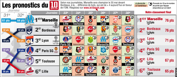 Le 10 Sport – Football