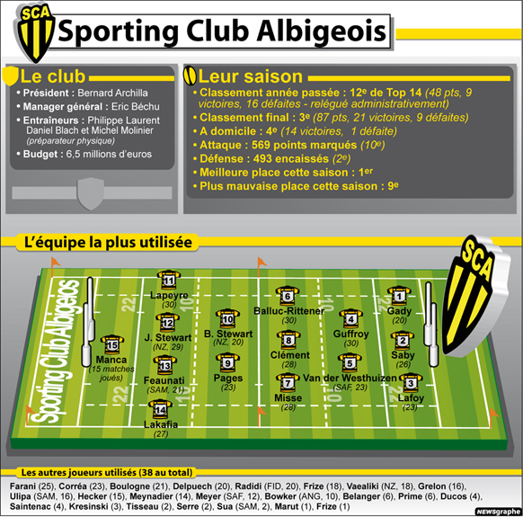 Le 10 Sport – Rugby